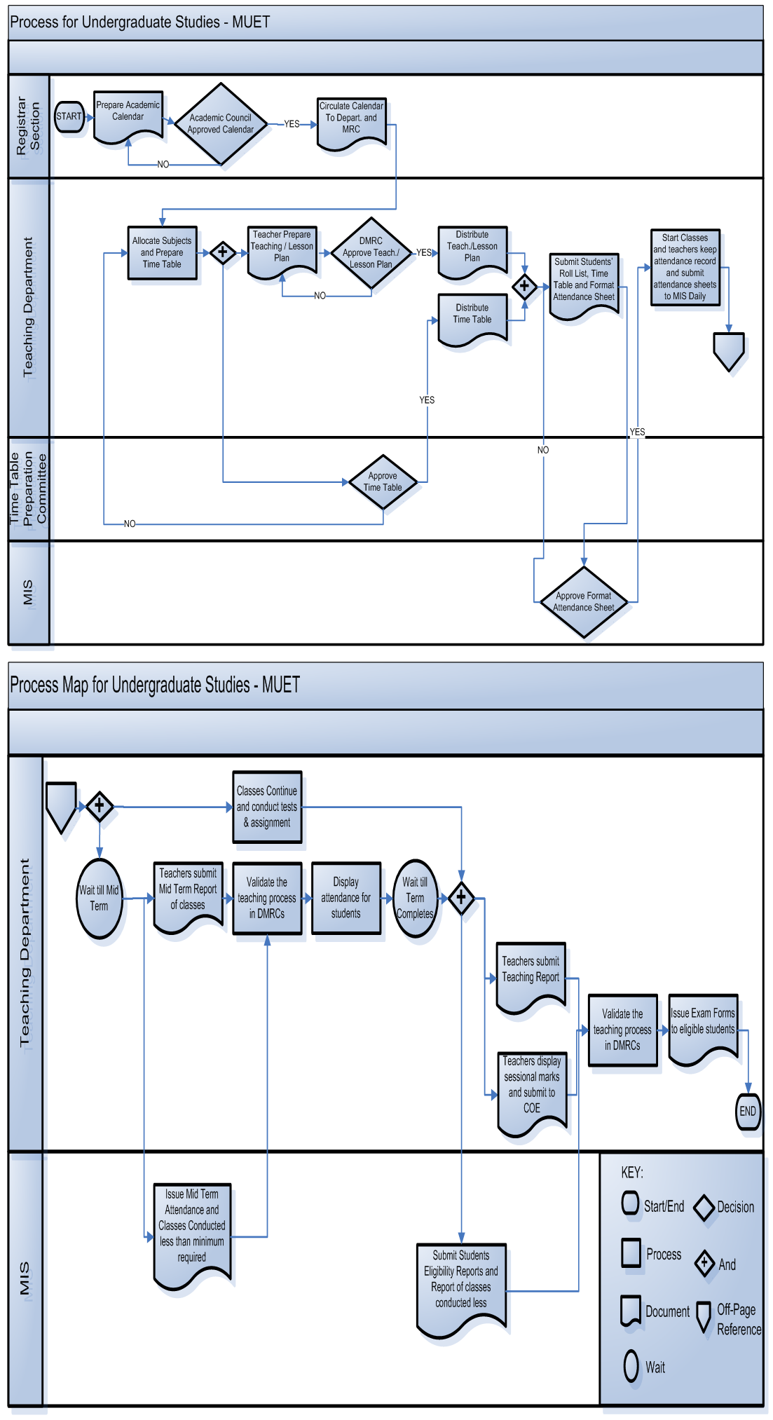 Process Map Undergraduate MUET